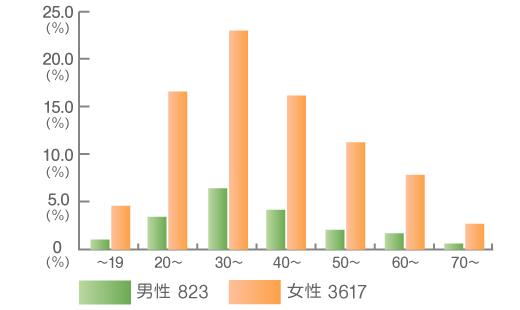 伊藤病院におけるバセドウ病患者の初診時年齢分布